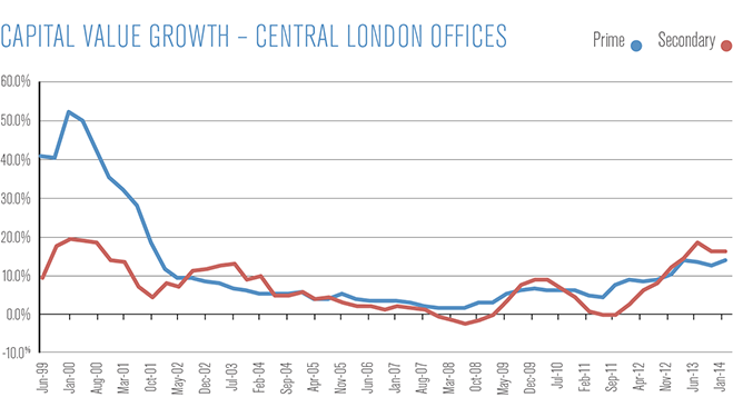 Capital Value Growth Central London Offices