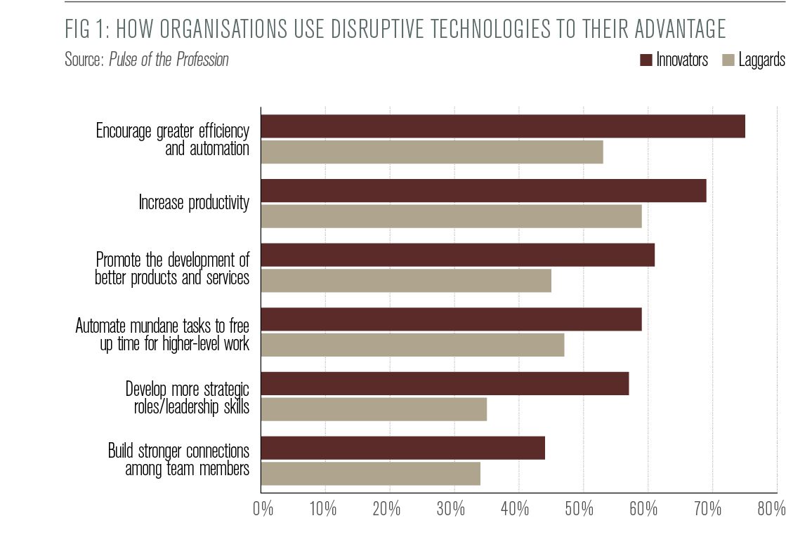 How project managers can harness the power of disruptive technologies